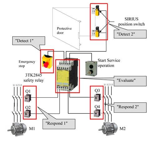 Control Crane Manutenção - Adequação de NR 12